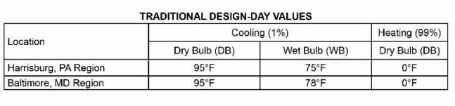 Traditional design-day values for Harrisburg, PA and Baltimore, MD