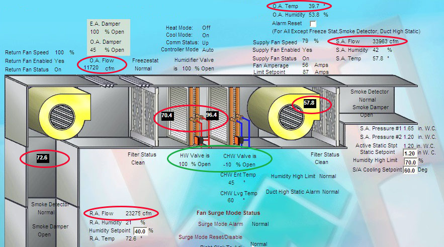 Diagram of the air handler that was retro-commissioned