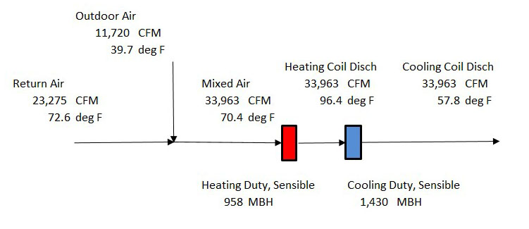 Diagram showing CFM and temperature of different air types in the handler